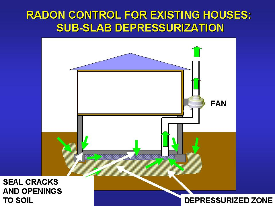 Radon Prevention 86 The Radon